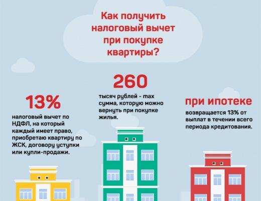 двери срок регистрации при покупки квартиры в ипотеку если